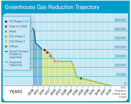 Greenhouse Gas Trajectory Chart